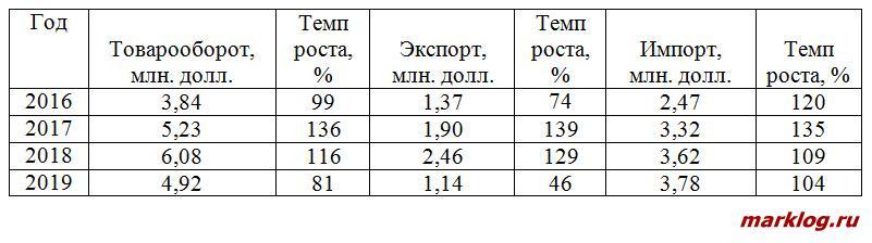 Внешняя торговля РФ и Вьетнама
