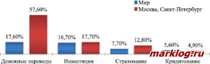Инновационные услуги России