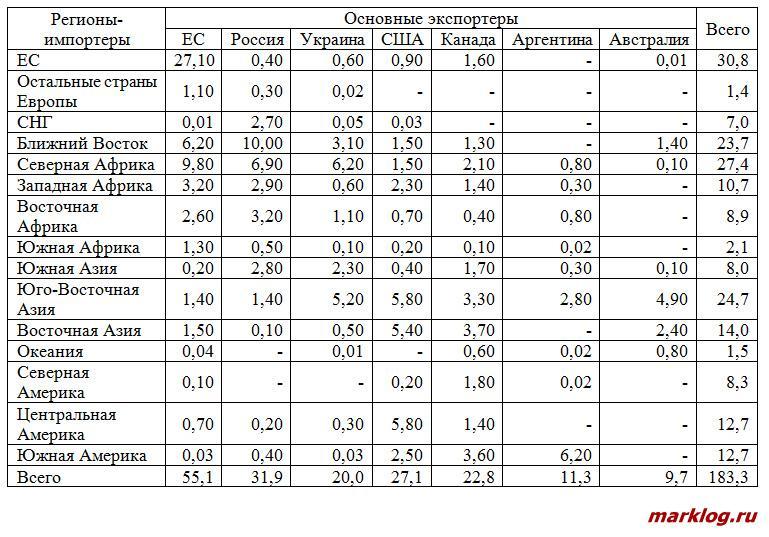 страны-экспортеры пшеницы