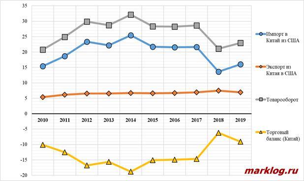 Динамика торговли сельскохозяйственной продукцией между США и Китаем