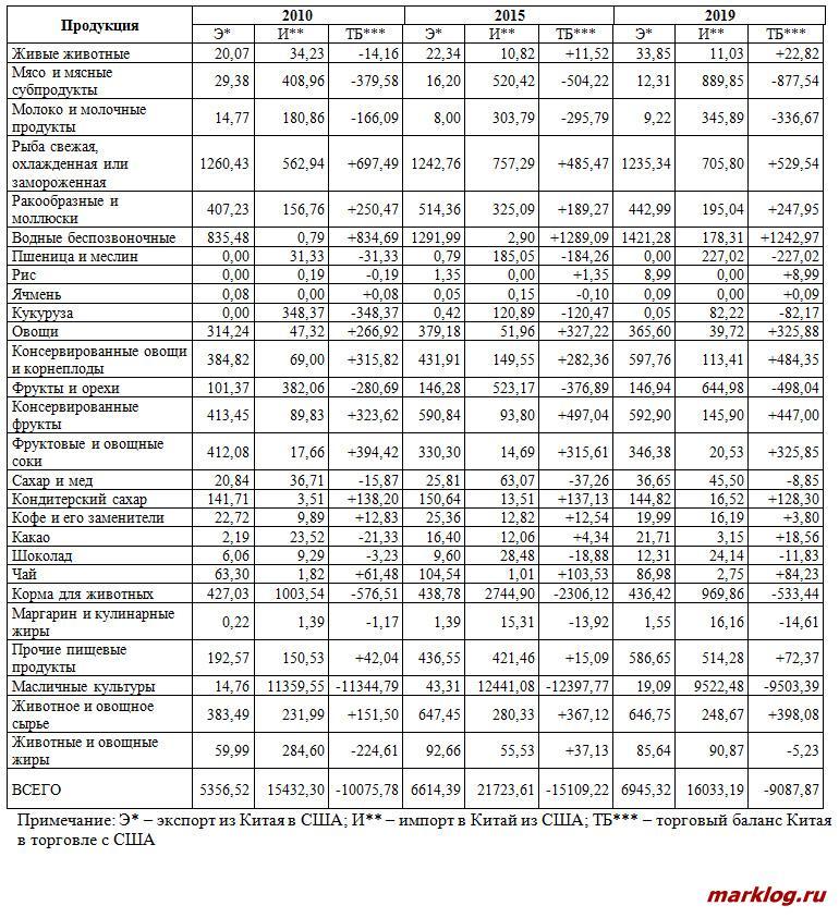Экспорт, импорт и баланс торговли