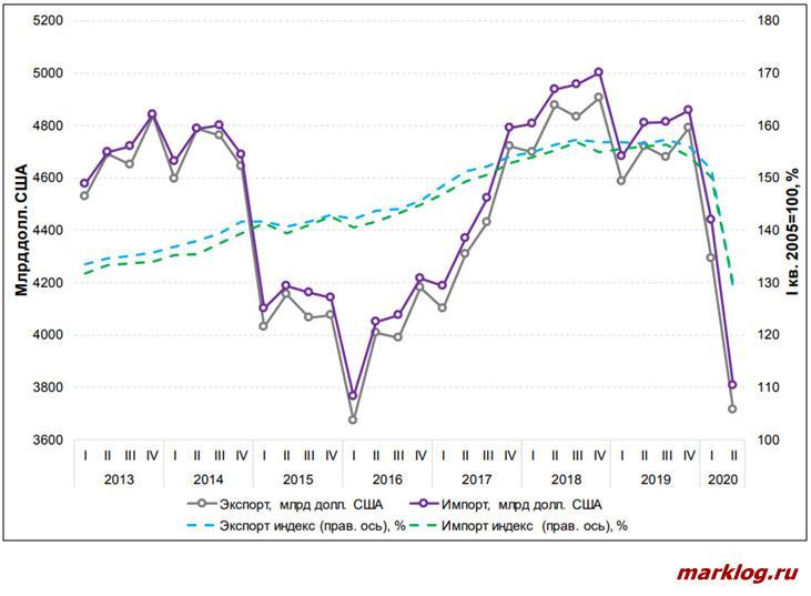 динамика экспорта и импорта товаров