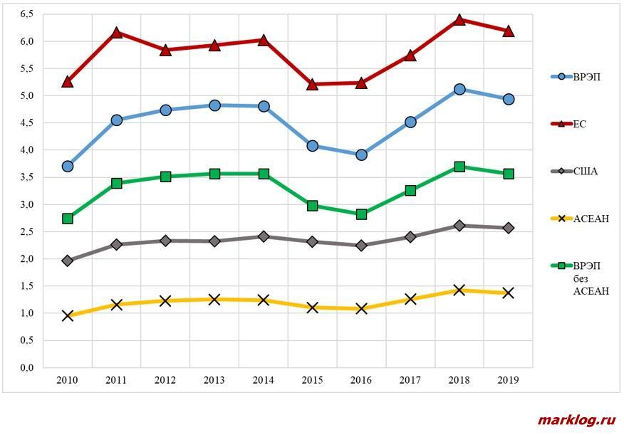 Динамика импорта стран ВРЭП и АСЕАН