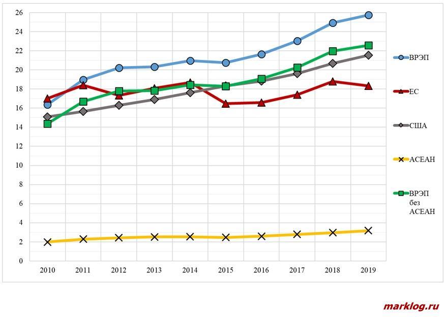 Динамика ВВП стран ВРЭП и АСЕАН