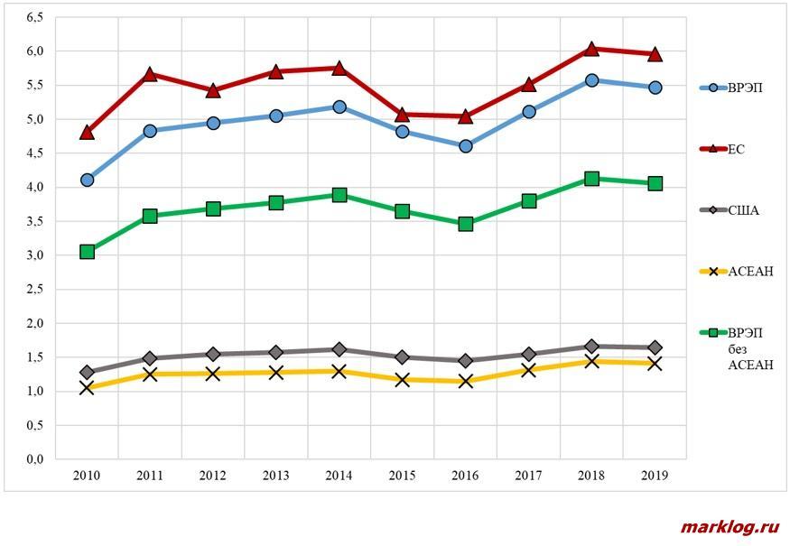 Динамика экспорта стран ВРЭП и АСЕАН