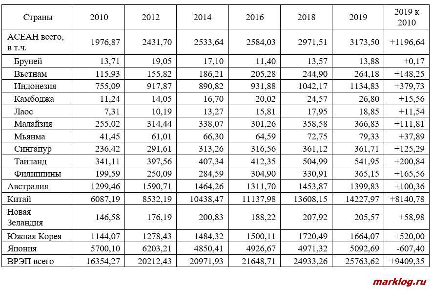 ВВП стран ВРЭП в текущих ценах в 2010-2019