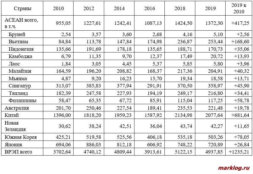 Импорт в страны ВРЭП в 2010-2019