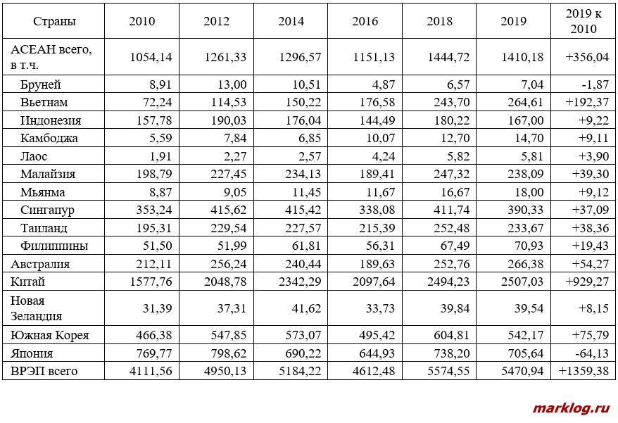 Экспорт из стран ВРЭП в 2010-2019