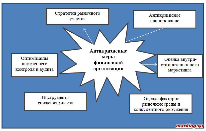 Комплекс антикризисных мер
