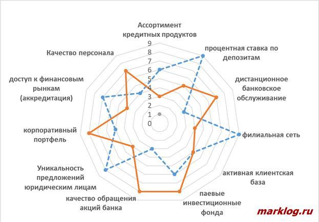 построение многоугольника факторов успеха