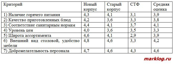 Распределение оценок студентов