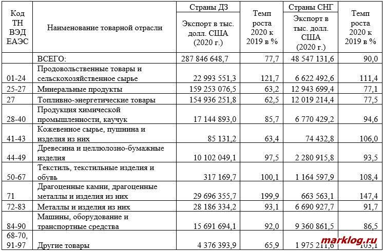 Товарная структура экспорта РФ