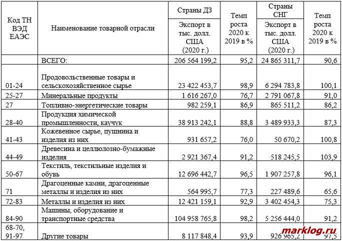 Товарная структура импорта товаров в РФ