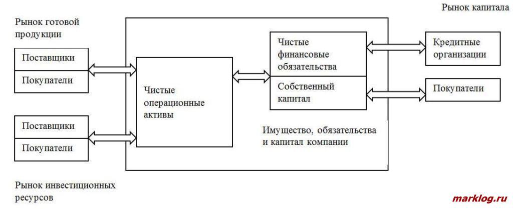Управленческая модель