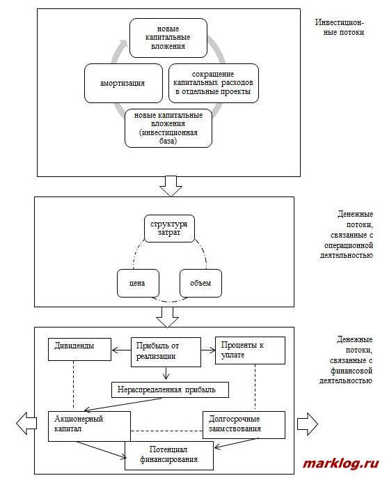 Модель движения денежных потоков