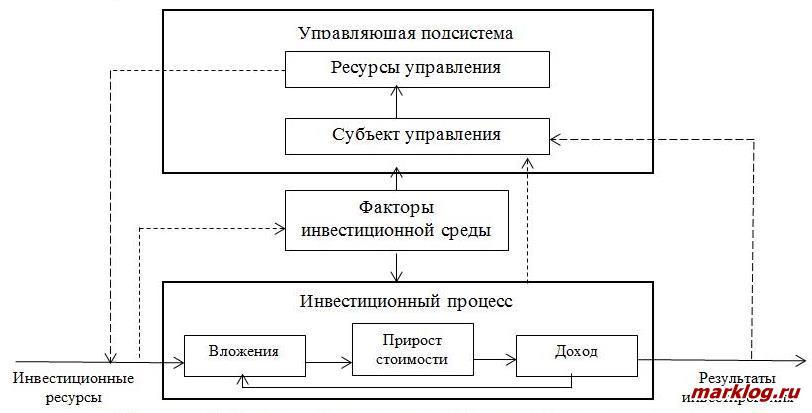 Система ресурсного управления