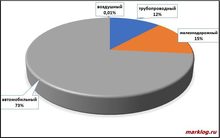 международные перевозки товаров ЕАЭС