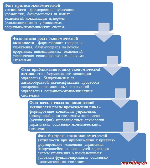 концепции управления