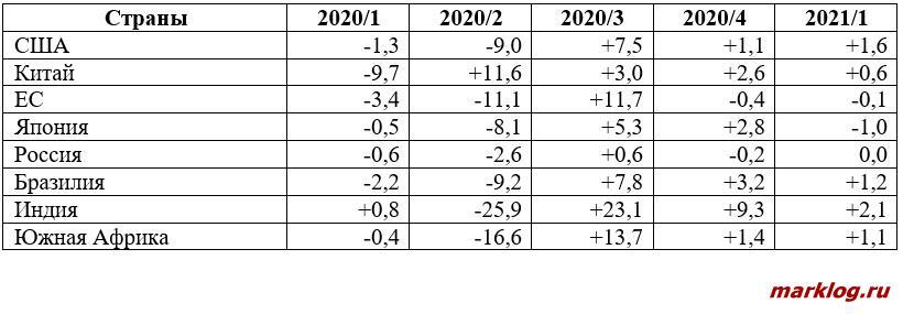 динамика реального ВВП