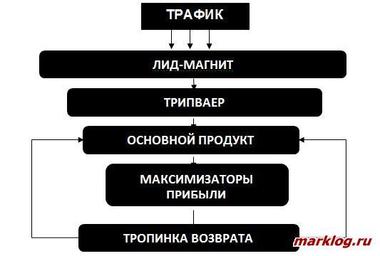Продуктовая матрица